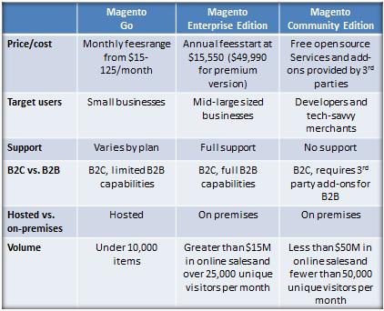 magento-graphic-1