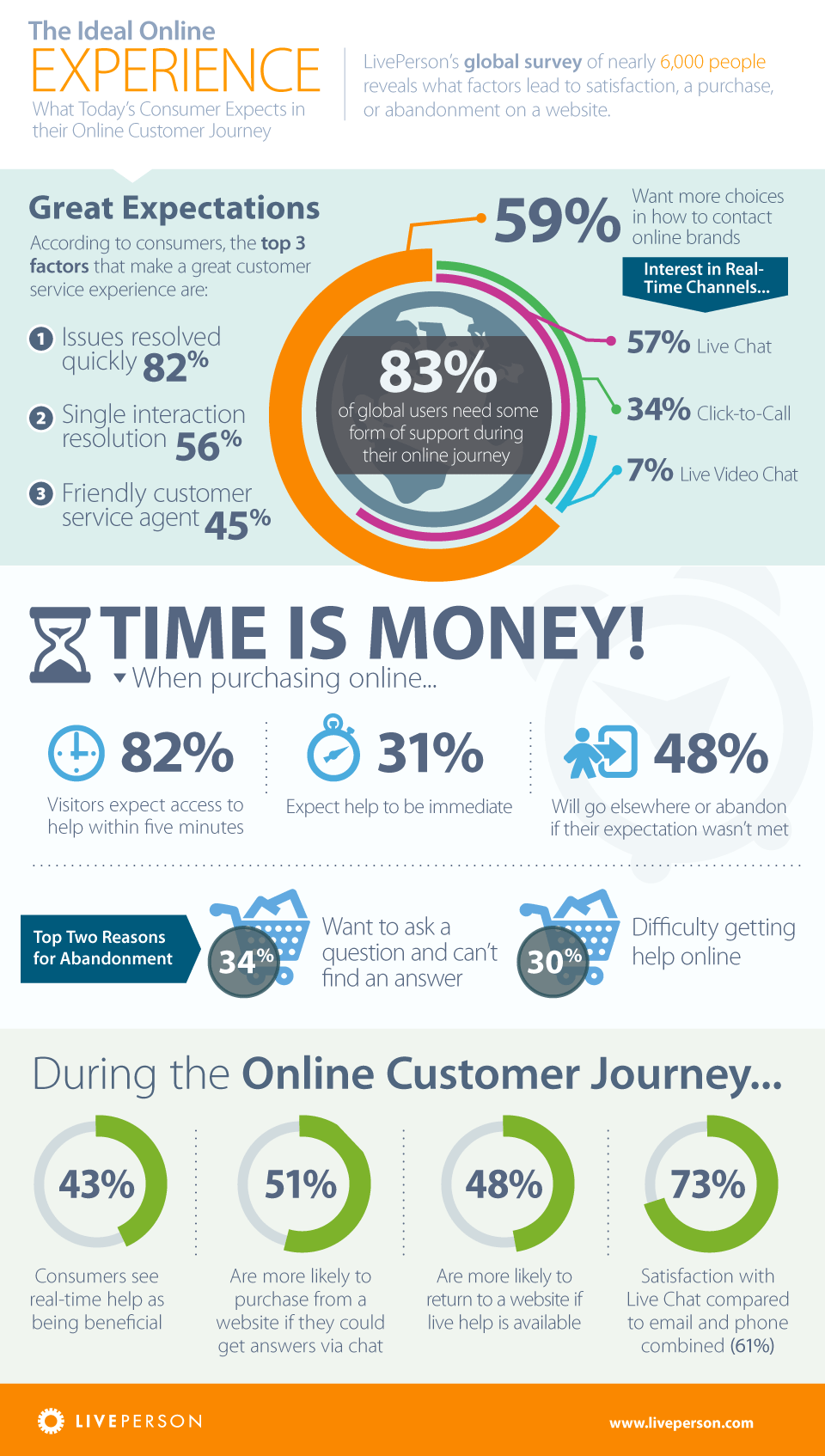important customer experience statistics for the call center 45%