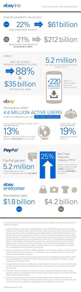 ebay_infographic_financial_results_600