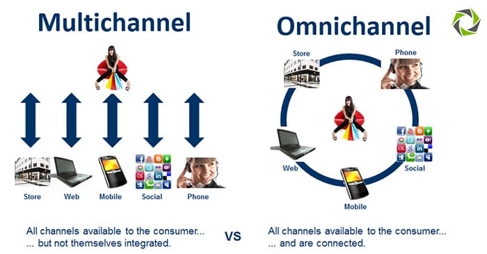http://multichannelmerchant.com/wp-content/uploads/2015/09/omnichannel-vs-multichannel2.jpg
