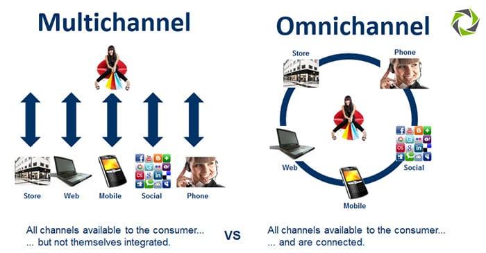 omnichannel-vs-multichannel2
