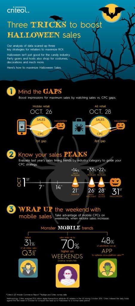 3 Tricks to Boost Halloween Sales - Multichannel Merchant