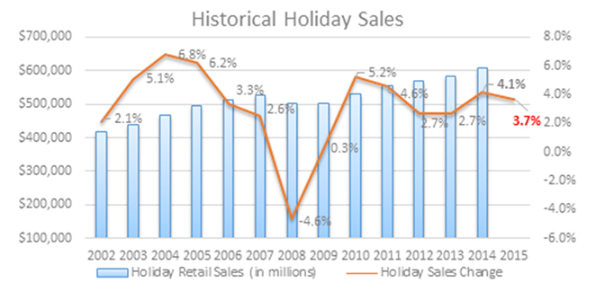 historical-holiday-sales_image-662x324px