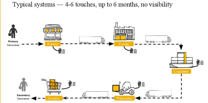 Reverse Logi... Reverse Logistics Company