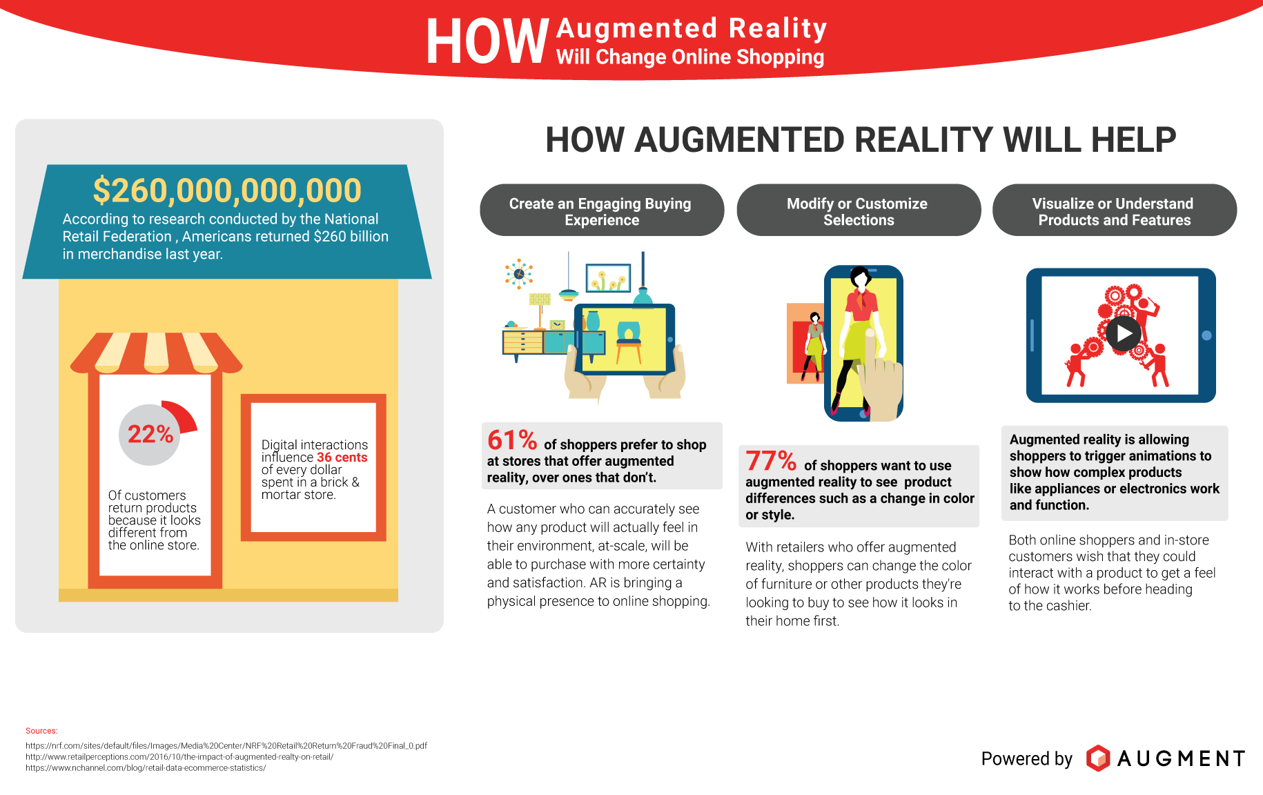 AR in Retail - Augment Infographic