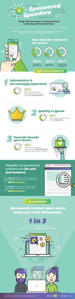collectivebias.com/blog/2017/05/ponsored-penders-one-in-three-millennials-have-made-a-purchase-based-on-branded-content/