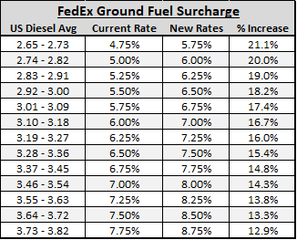 Breaking Down The New Fedex Fuel Surcharges Vs Ups