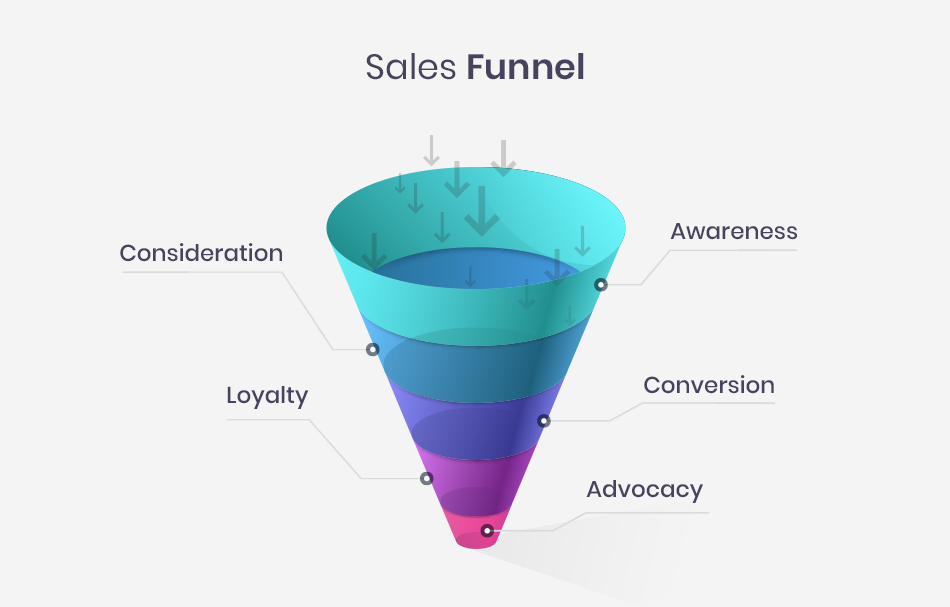 Improving Your Sales Funnel in the Next Three Years - Multichannel Merchant