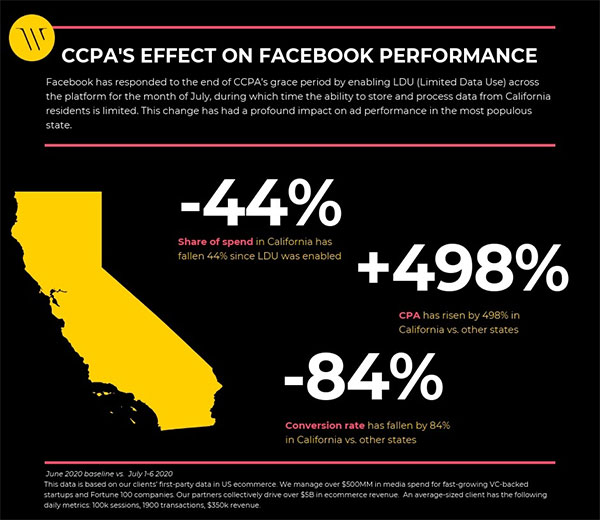 CCPA Facebook ad infographic