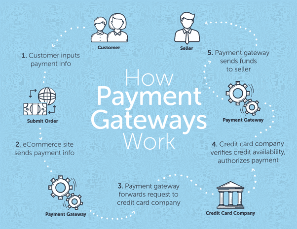 Payment Gateways 101: Examples, Benefits and Drawbacks - Multichannel  Merchant
