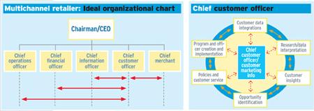 marketing organization structure